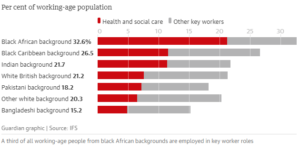 Another Guardian graph showing the disproportionate number of BAME essential workers.