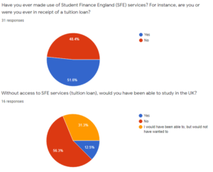 Poll results, King's EU fees