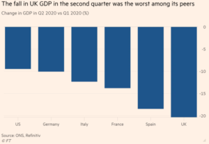 UK Recession Data Graph, courtesy the Financial Times.